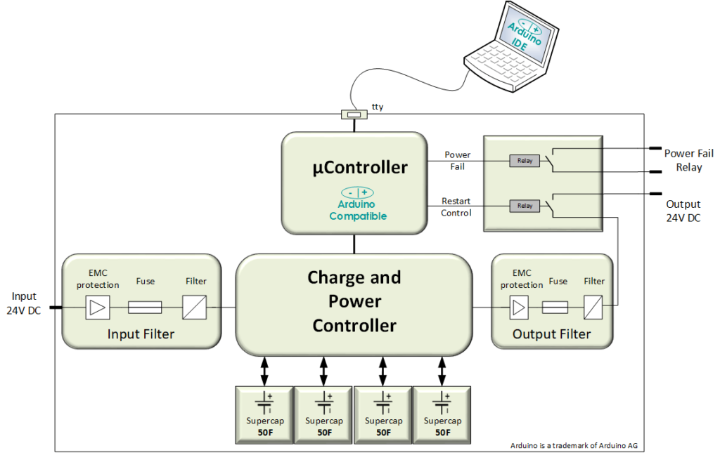 Raspberry Pi for industrial Applications | Clear Systems GmbH