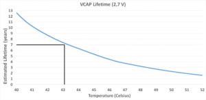 cap_lifetime_by_temperatur